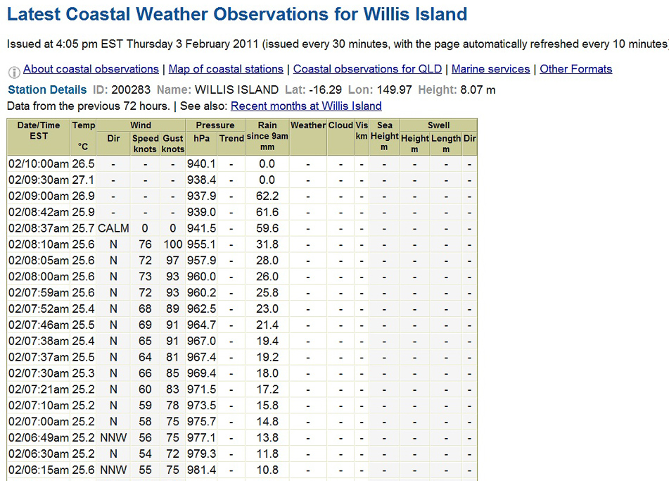 willis-island-weather-reading-cyclone-yasi