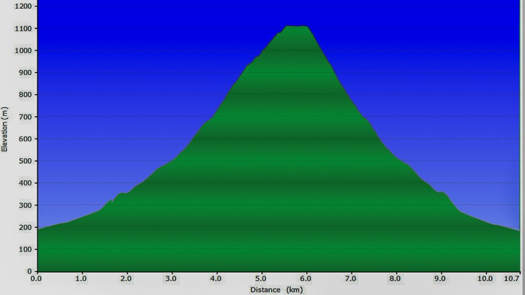 elevation-profile-mt-juliet-yarra-ranges-national-park